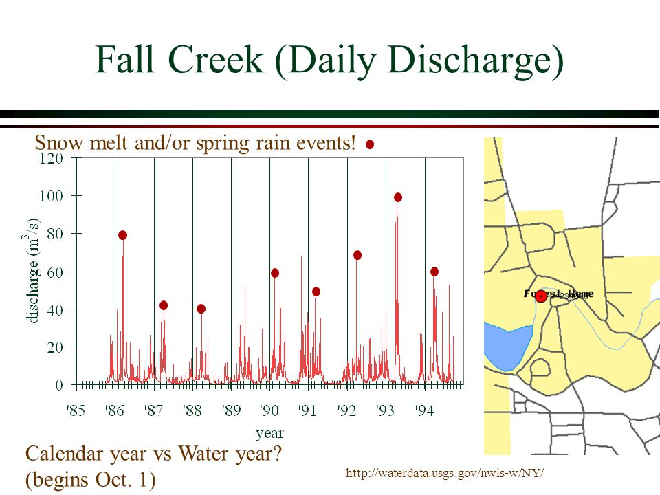 Fall Creek (Daily Discharge)