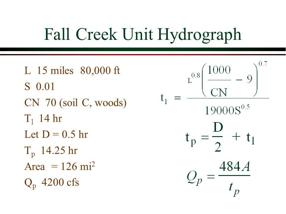 Fall Creek Unit Hydrograph