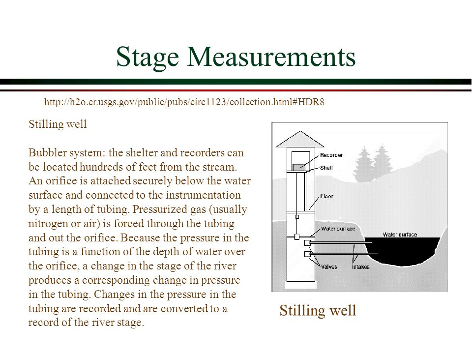 Stage Measurements Stilling well Stilling well