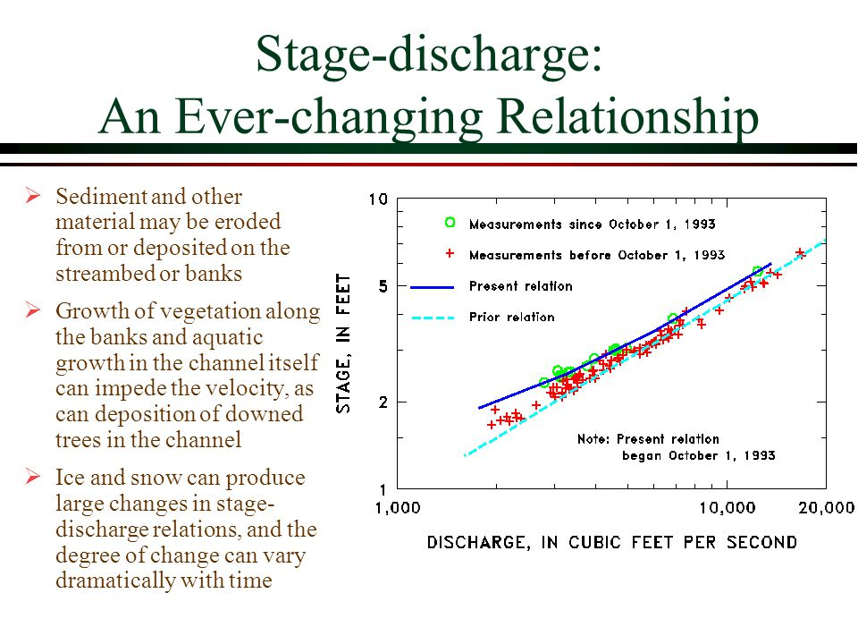 Stage-discharge: An Ever-changing Relationship