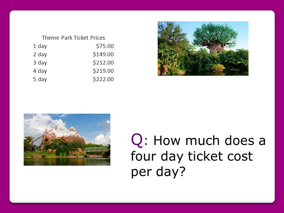 Theme Park Ticket Prices