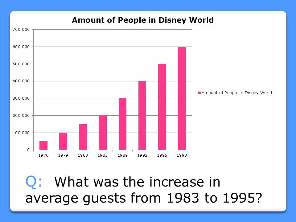 Q: What was the increase in average guests from 1983 to 1995