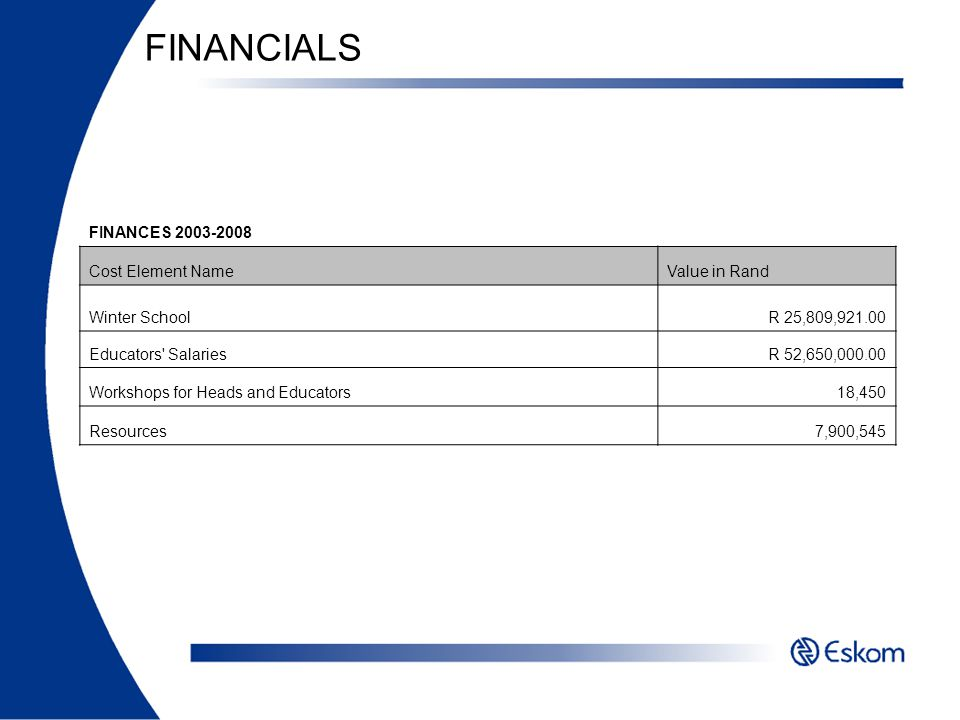 FINANCIALS FINANCES 2003-2008 Cost Element Name Value in Rand