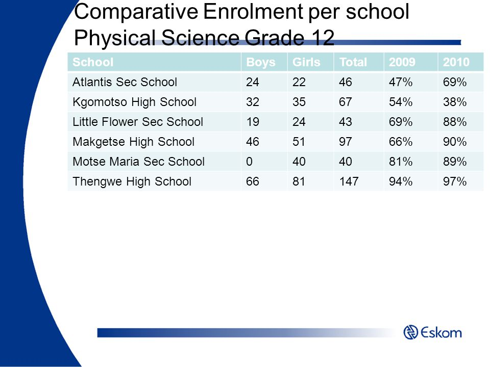 Comparative Enrolment per school Physical Science Grade 12
