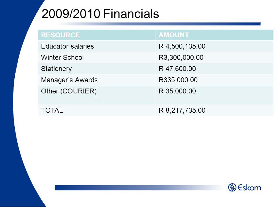 2009/2010 Financials RESOURCE AMOUNT Educator salaries R 4,500,135.00