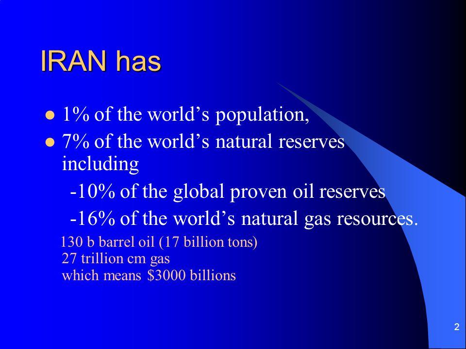 IRAN has 1% of the world's population,