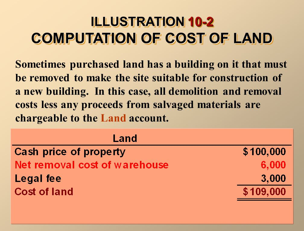 ILLUSTRATION 10-2 COMPUTATION OF COST OF LAND