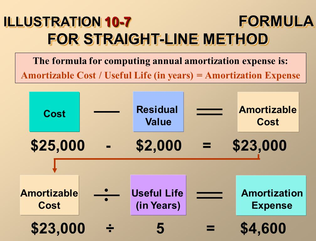 ILLUSTRATION 10-7 FORMULA FOR STRAIGHT-LINE METHOD