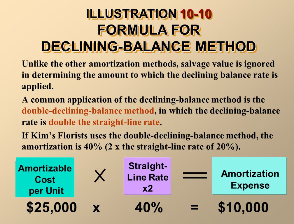ILLUSTRATION 10-10 FORMULA FOR DECLINING-BALANCE METHOD