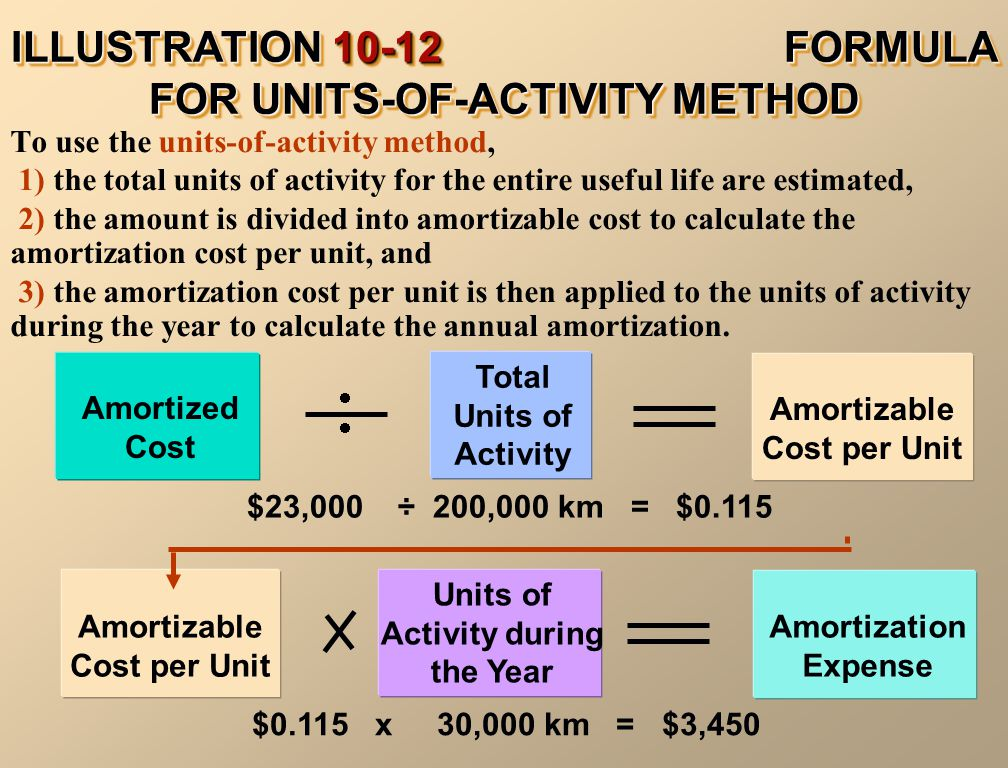 ILLUSTRATION 10-12 FORMULA FOR UNITS-OF-ACTIVITY METHOD