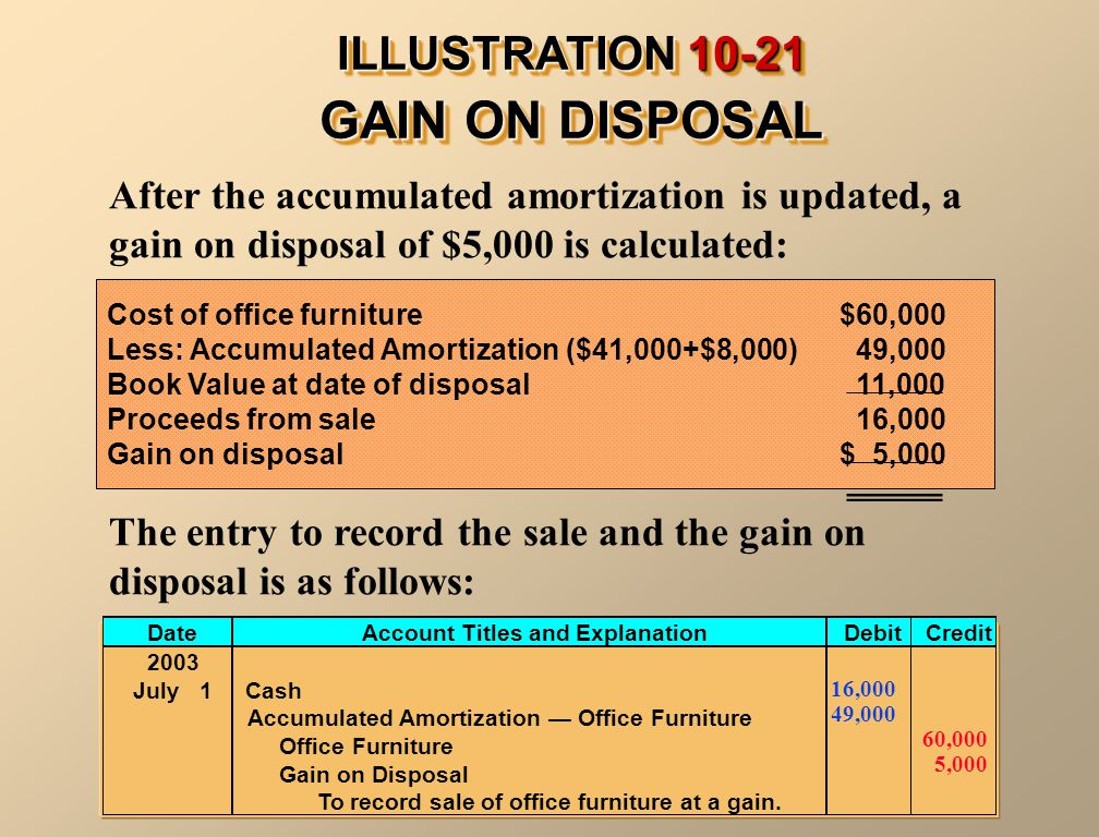 GAIN ON DISPOSAL ILLUSTRATION 10-21