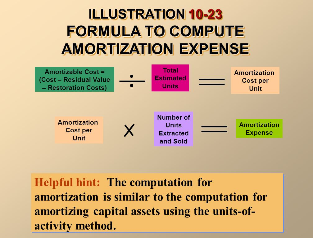 ILLUSTRATION 10-23 FORMULA TO COMPUTE AMORTIZATION EXPENSE