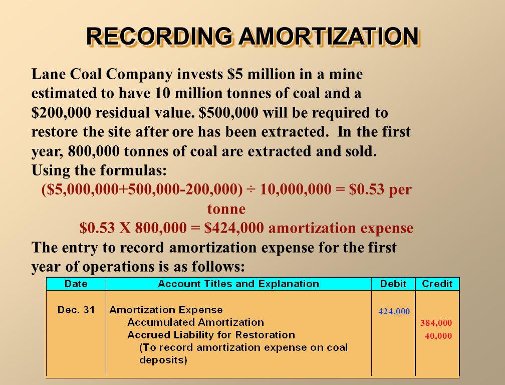 RECORDING AMORTIZATION
