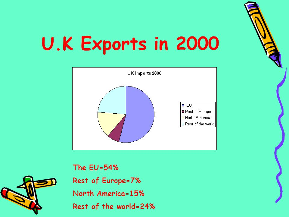 U.K Exports in 2000 The EU=54% Rest of Europe=7% North America=15%