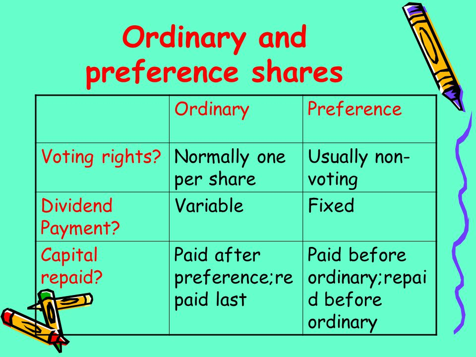 Ordinary and preference shares