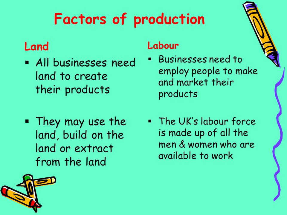 Factors of production Land