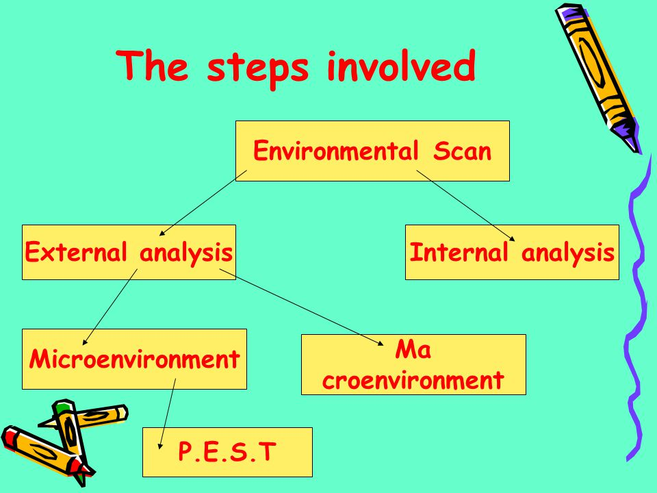 The steps involved Environmental Scan External analysis