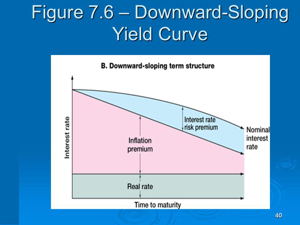 Figure 7.7 www: Click on the web surfer to go to Bloomberg to get the current Treasury yield curve