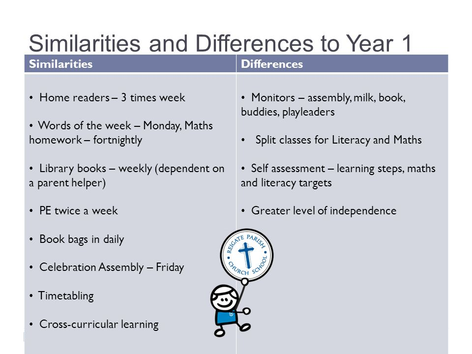Similarities and Differences to Year 1
