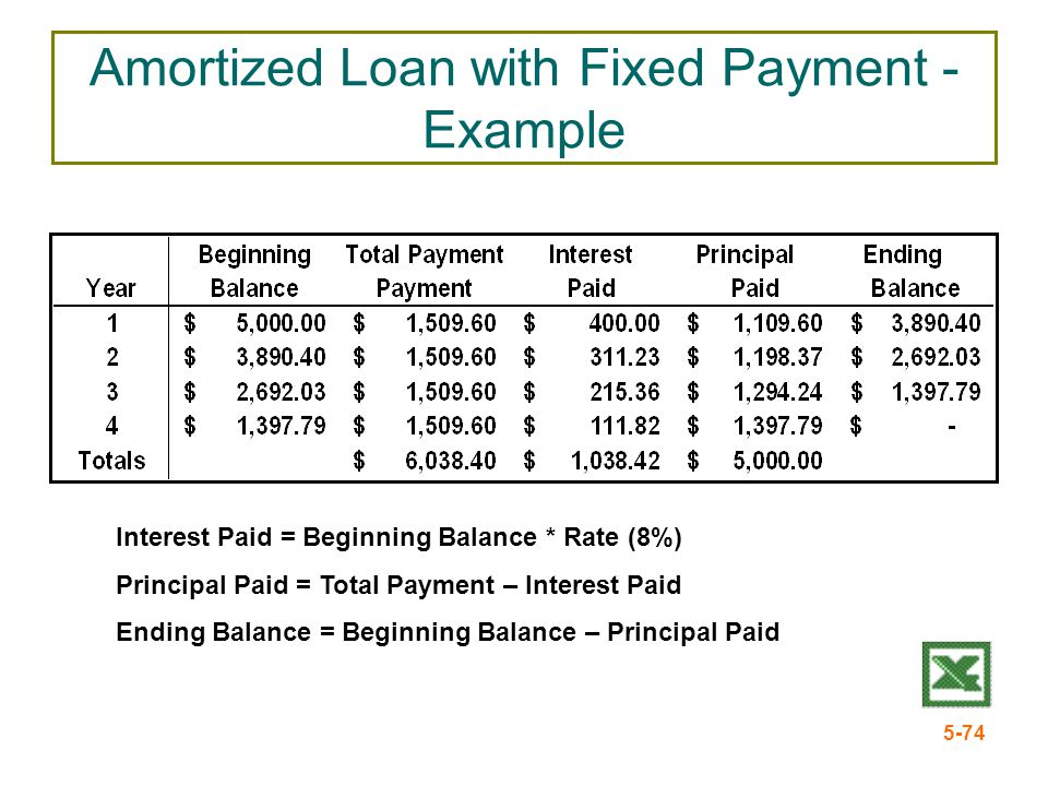 Amortized Loan with Fixed Payment - Example