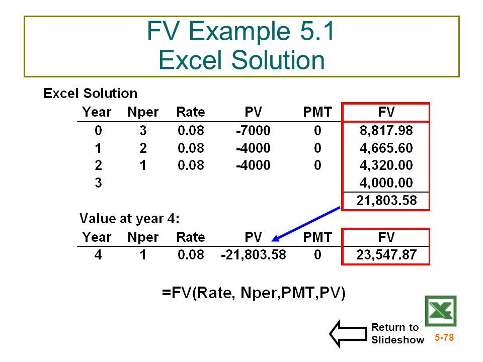 FV Example 5.1 Excel Solution
