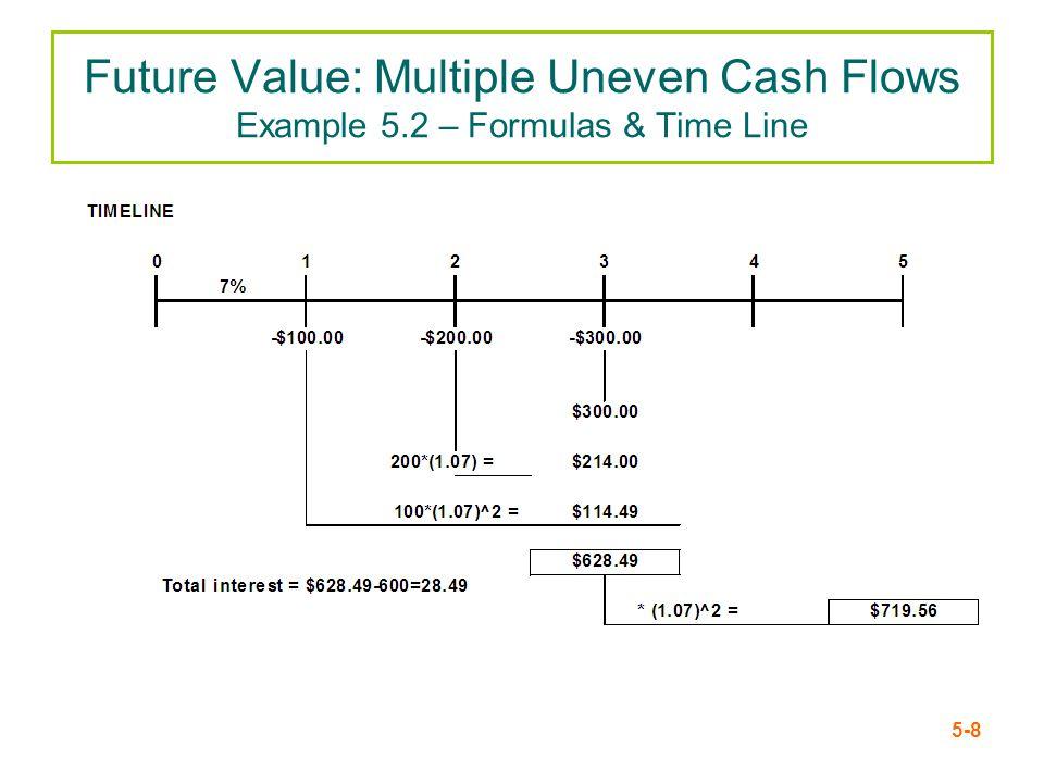 Future Value: Multiple Uneven Cash Flows Example 5