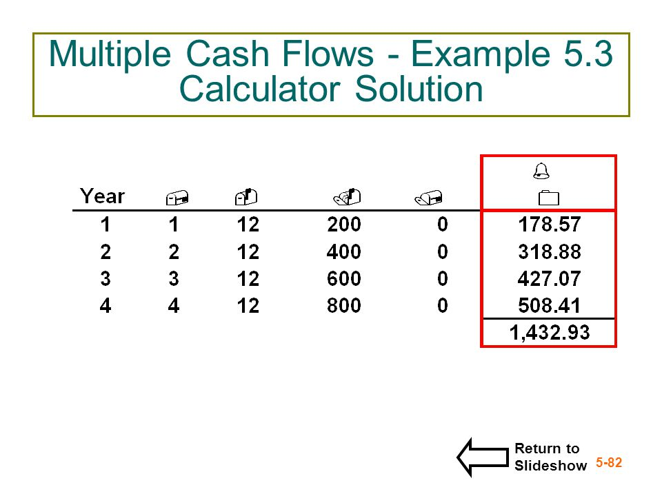 Multiple Cash Flows - Example 5.3 Calculator Solution