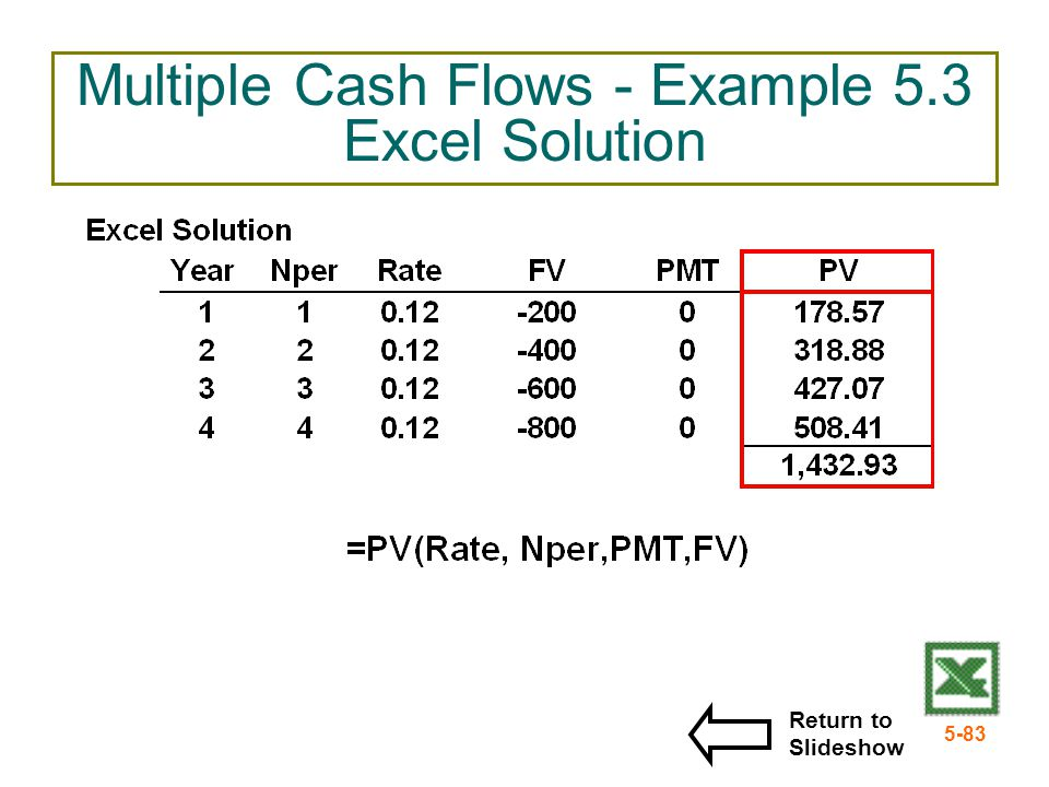 Multiple Cash Flows - Example 5.3 Excel Solution