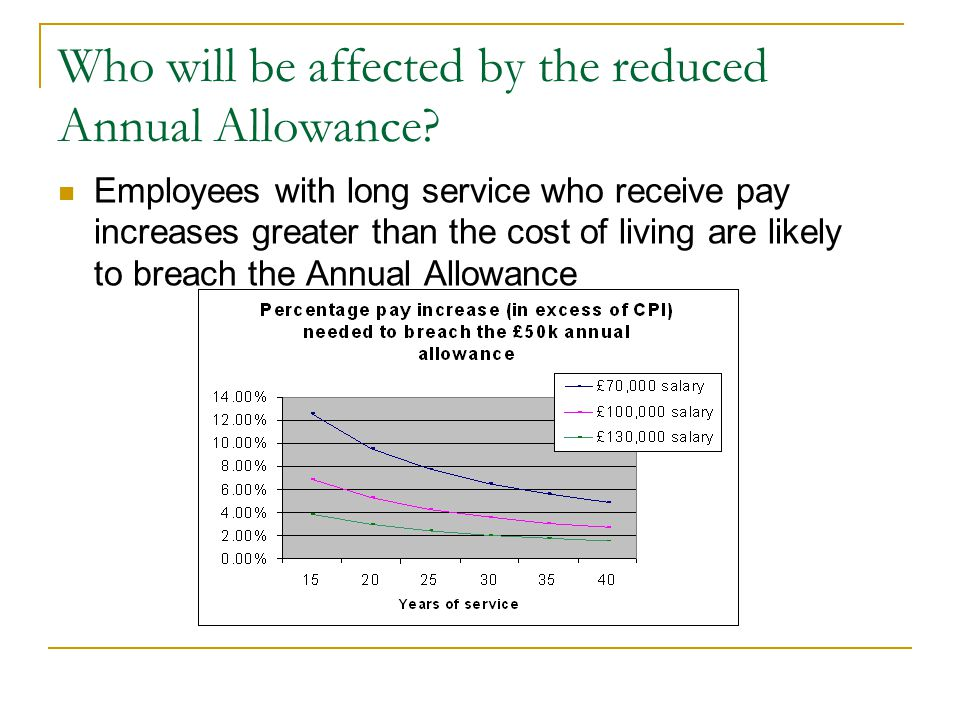 Who will be affected by the reduced Annual Allowance
