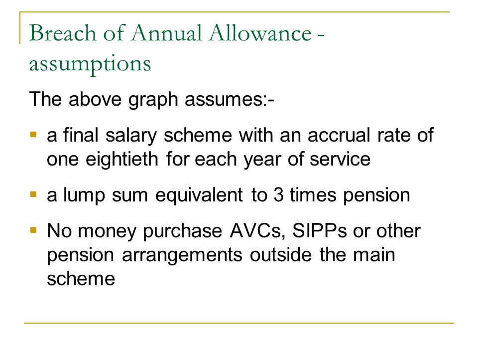 Breach of Annual Allowance - assumptions