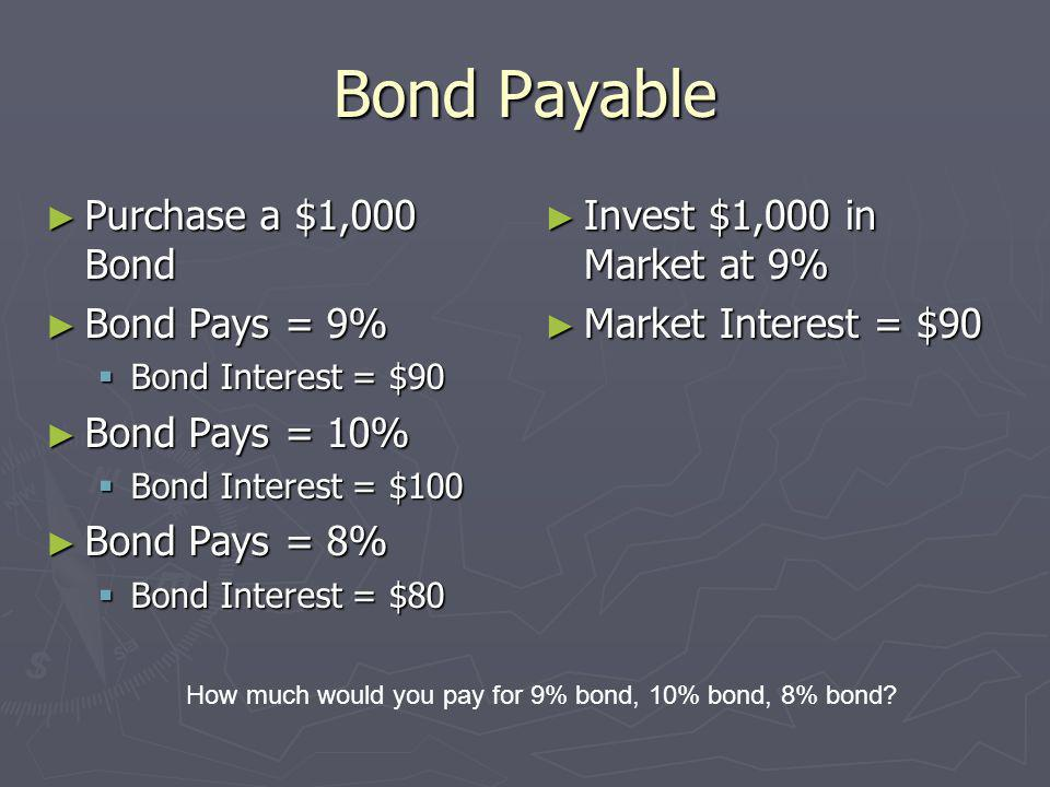 Bond Payable Purchase a $1,000 Bond Bond Pays = 9% Bond Pays = 10%