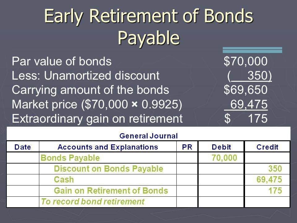 Early Retirement of Bonds Payable
