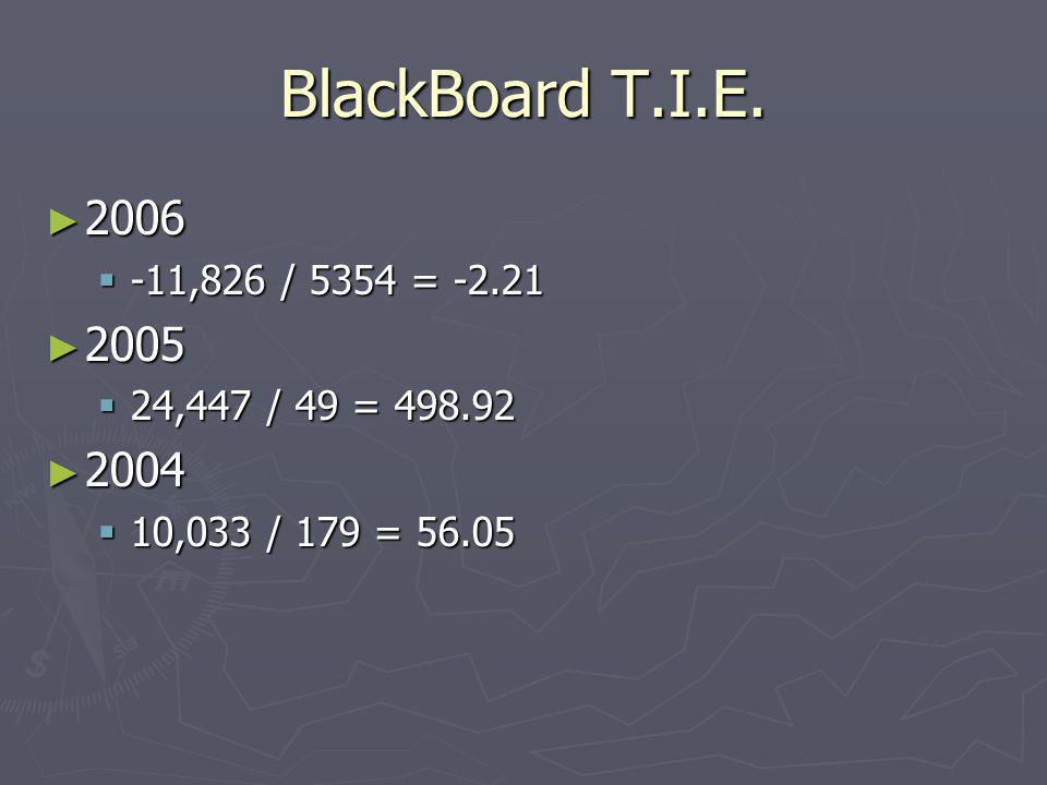 BlackBoard T.I.E. 2006 -11,826 / 5354 = -2.21 2005 24,447 / 49 = 498.92 2004 10,033 / 179 = 56.05