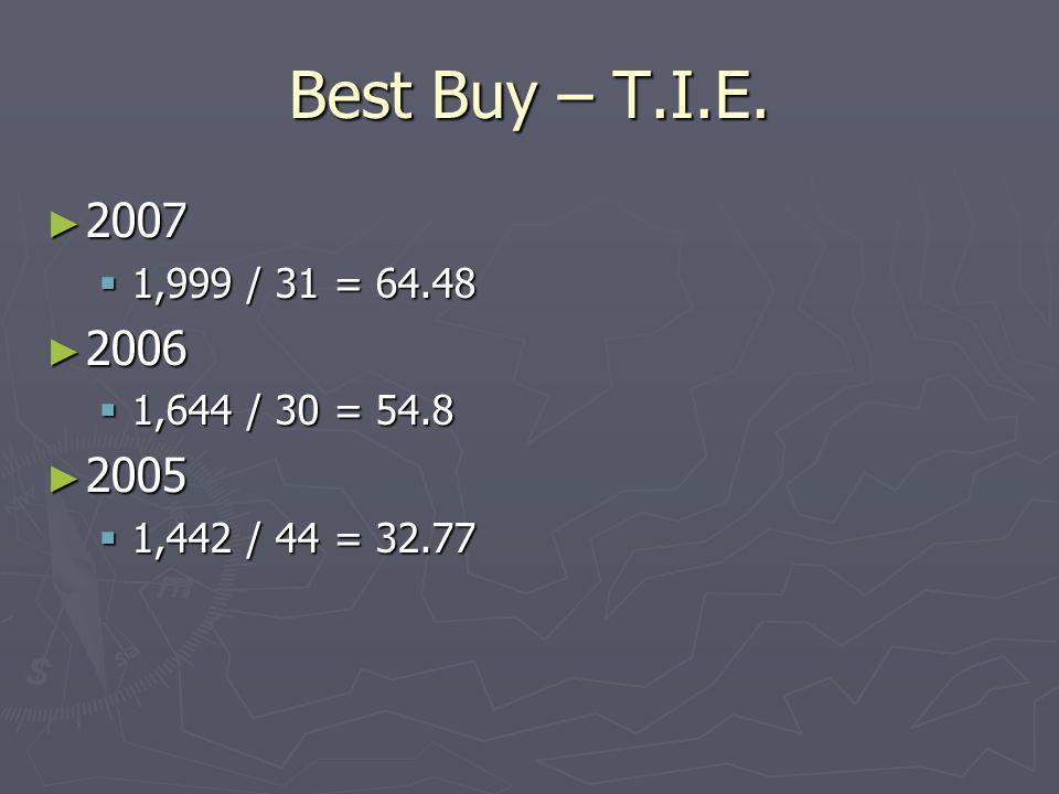 Best Buy – T.I.E. 2007 1,999 / 31 = 64.48 2006 1,644 / 30 = 54.8 2005 1,442 / 44 = 32.77