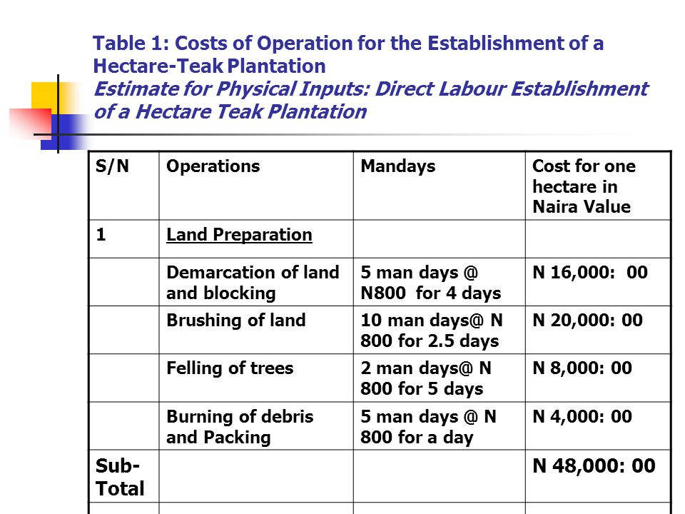 Table 1: Costs of Operation for the Establishment of a Hectare-Teak Plantation Estimate for Physical Inputs: Direct Labour Establishment of a Hectare Teak Plantation