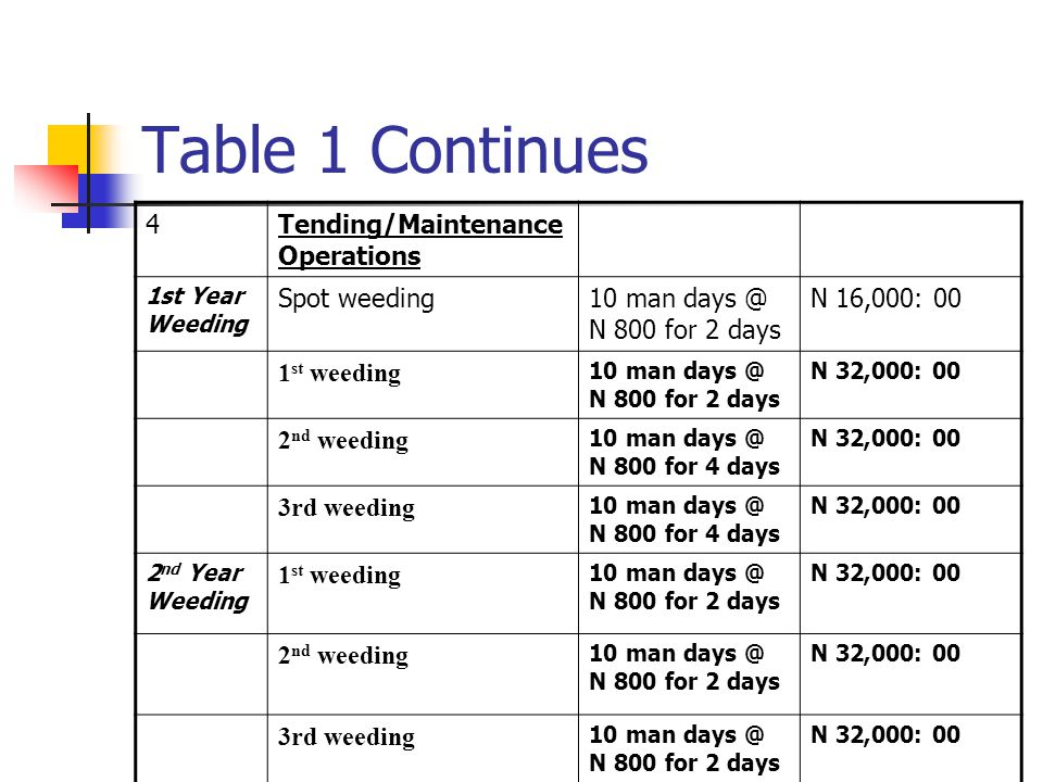 Table 1 Continues 4 Tending/Maintenance Operations Spot weeding