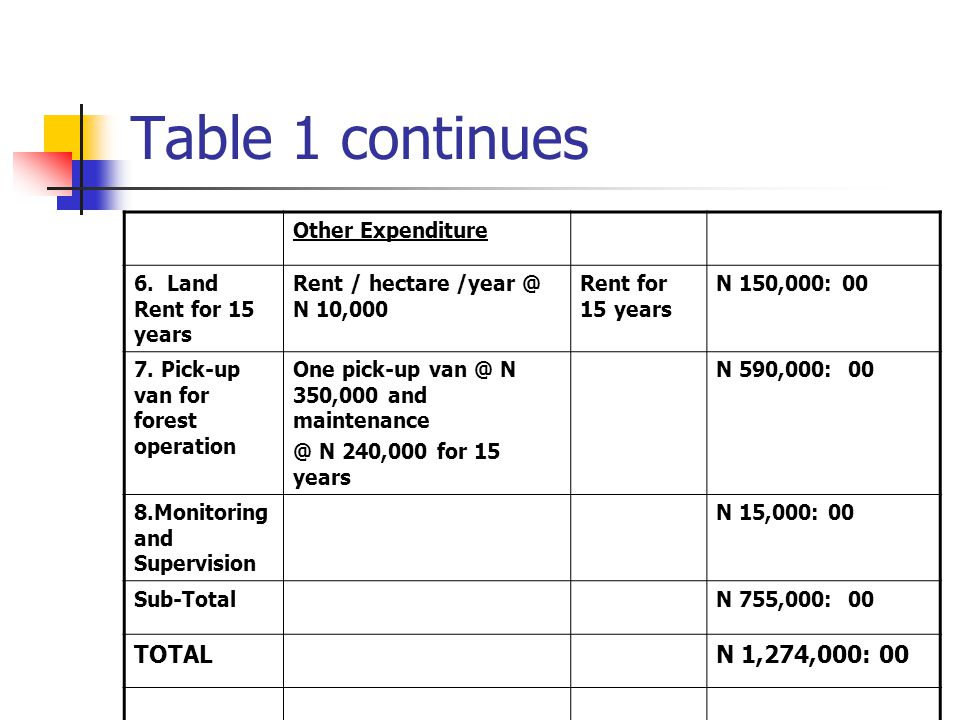 Table 1 continues TOTAL N 1,274,000: 00 Other Expenditure