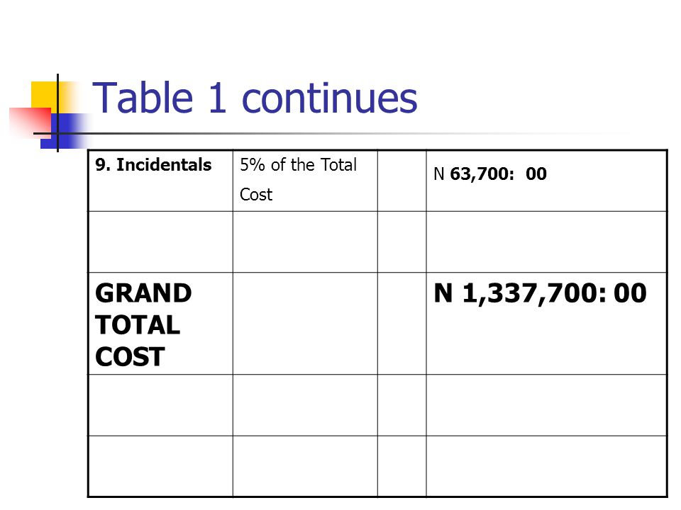 Table 1 continues GRAND TOTAL COST N 1,337,700: 00 9. Incidentals