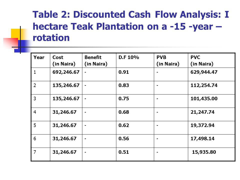 Table 2: Discounted Cash Flow Analysis: I hectare Teak Plantation on a -15 -year –rotation