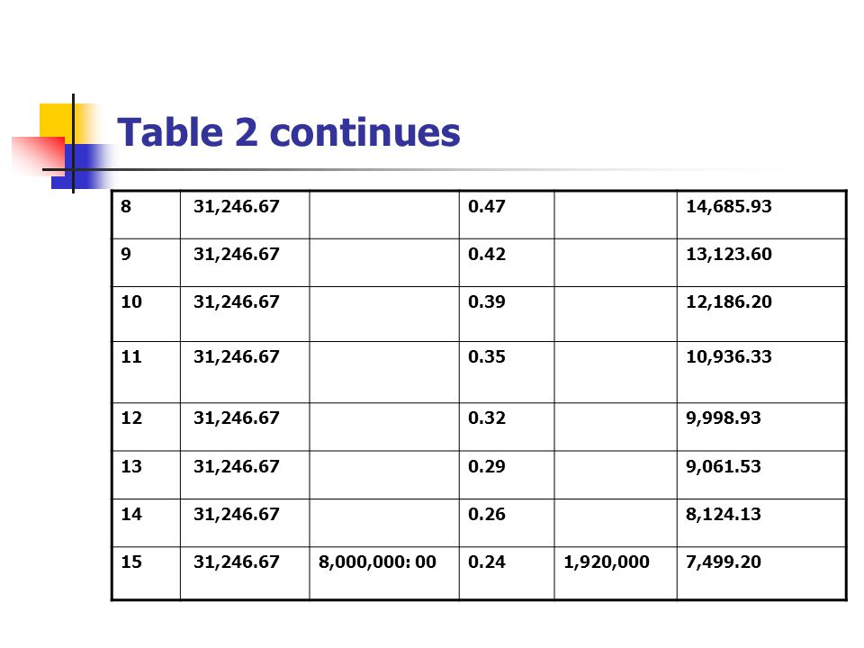 Table 2 continues 8. 31,246.67. 0.47. 14,685.93. 9. 0.42. 13,123.60. 10. 0.39. 12,186.20. 11.