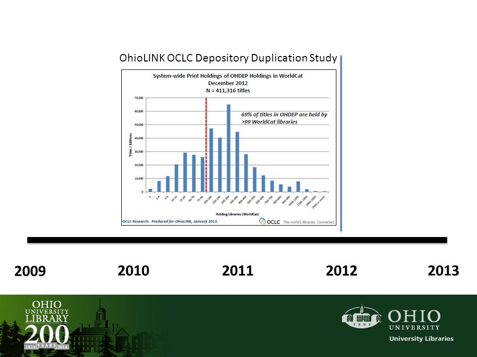 2009 2010 2011 2012 2013 OhioLINK OCLC Depository Duplication Study
