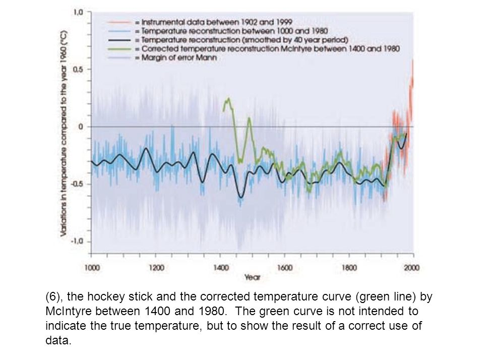 (6), the hockey stick and the corrected temperature curve (green line) by McIntyre between 1400 and 1980.
