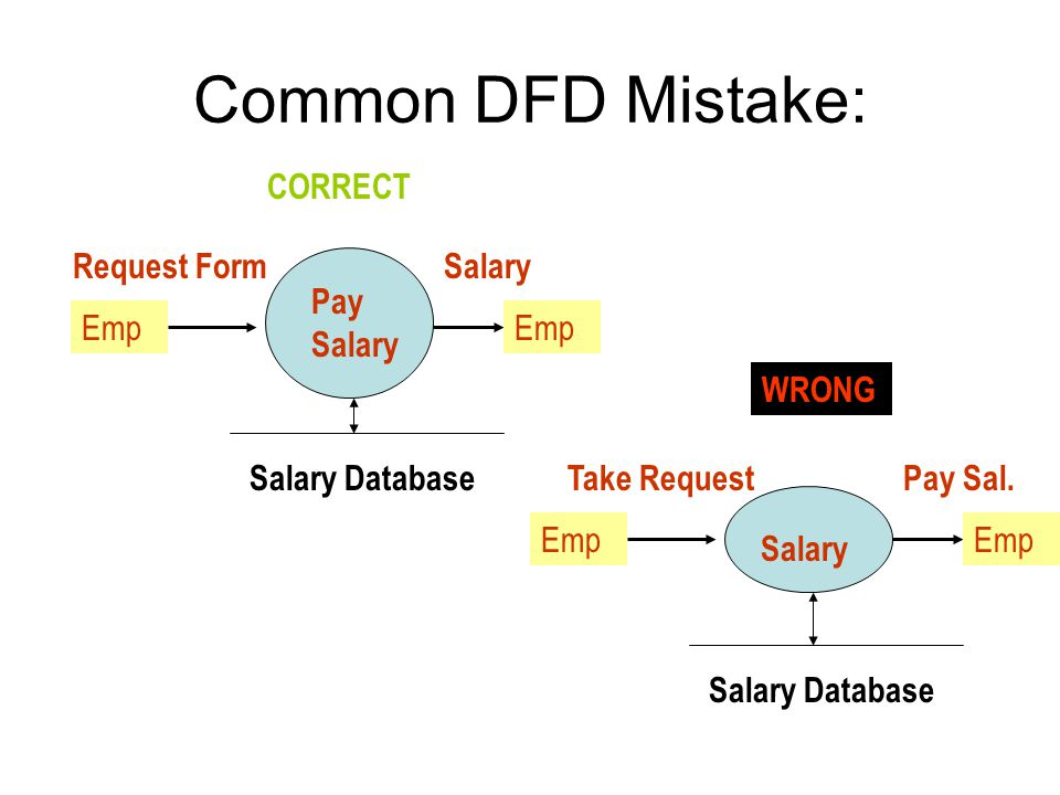 Common DFD Mistake: CORRECT Request Form Salary Pay Salary Emp Emp