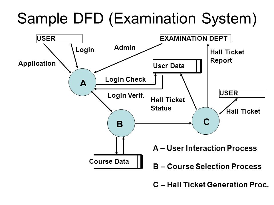 Sample DFD (Examination System)