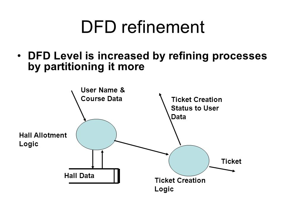 DFD refinement DFD Level is increased by refining processes by partitioning it more. User Name & Course Data.