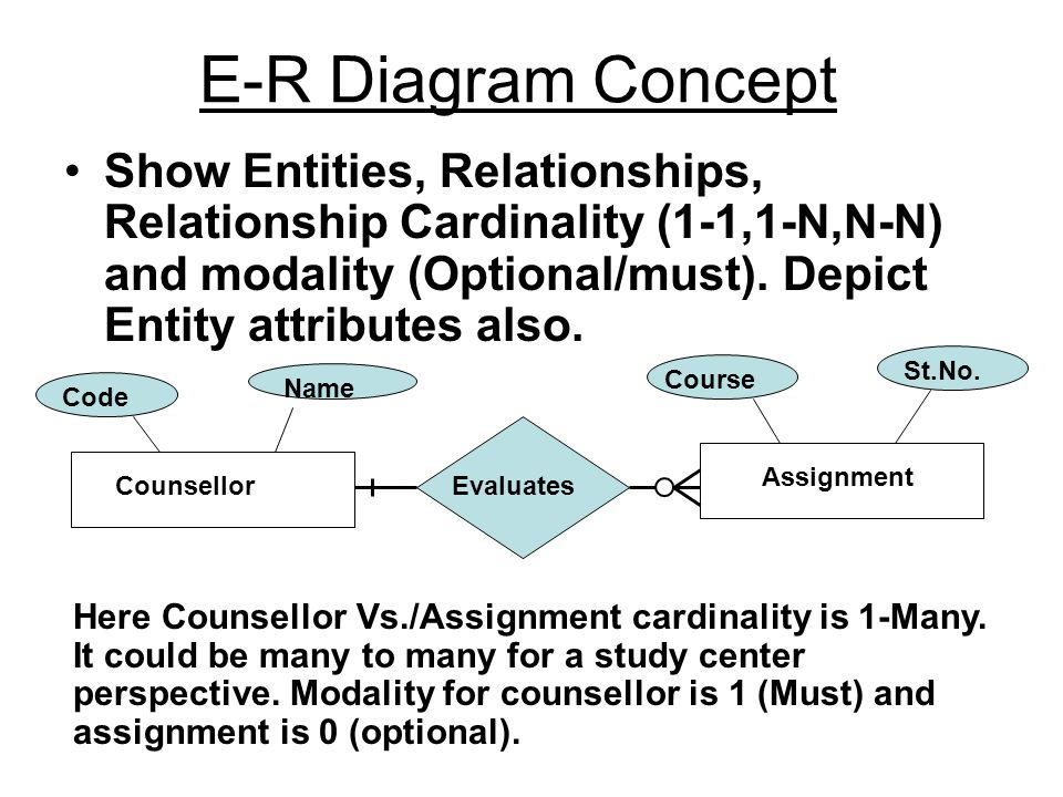 E-R Diagram Concept Show Entities, Relationships, Relationship Cardinality (1-1,1-N,N-N) and modality (Optional/must). Depict Entity attributes also.