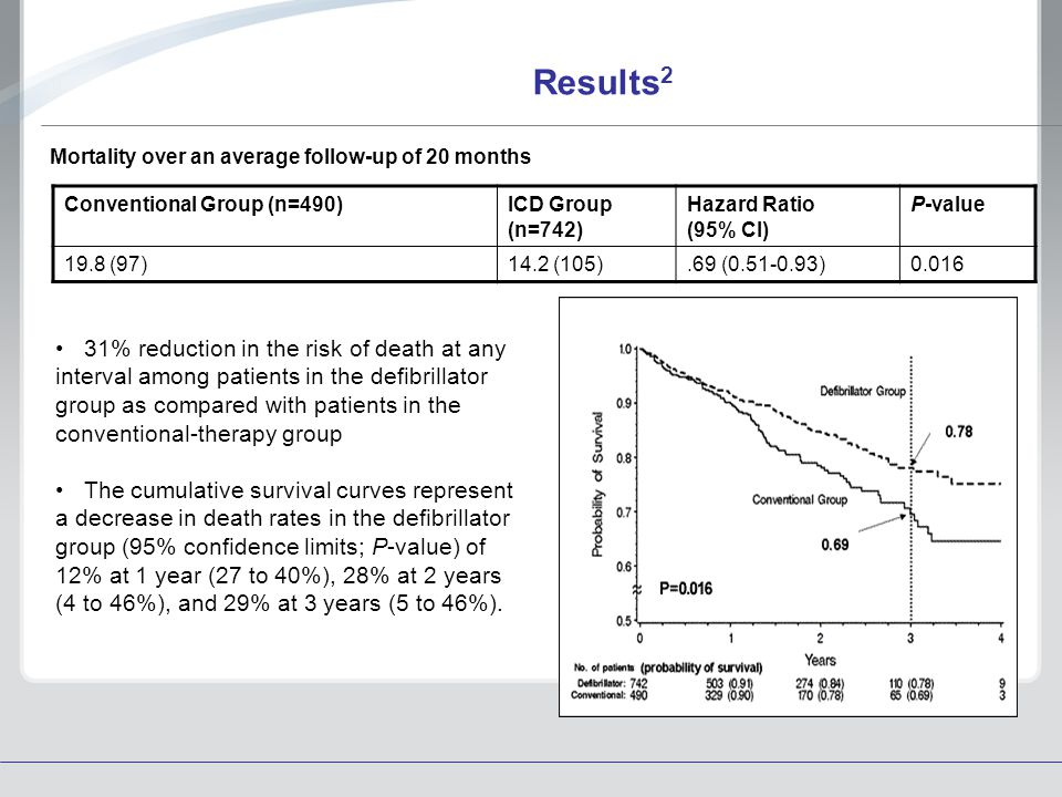 Results2 Mortality over an average follow-up of 20 months. Conventional Group (n=490) ICD Group (n=742)