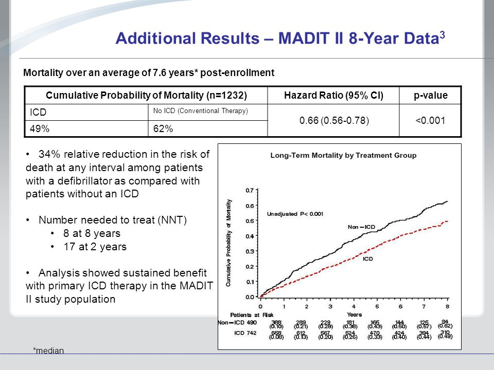 Additional Results – MADIT II 8-Year Data3