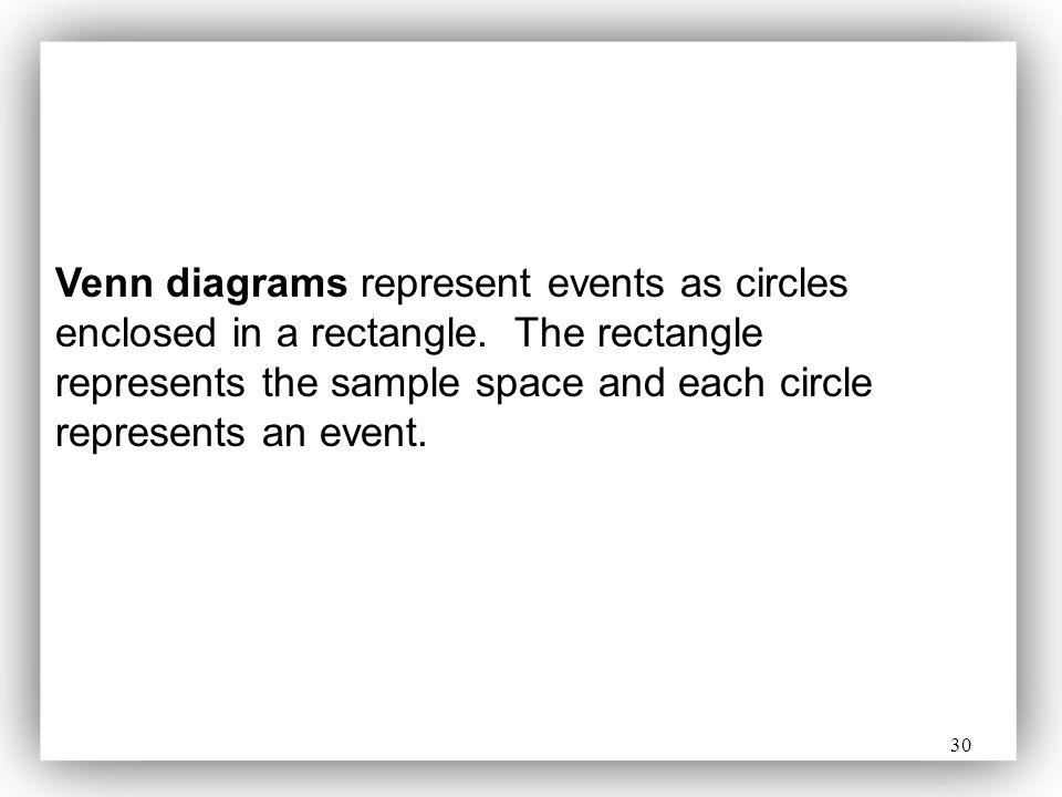 Venn diagrams represent events as circles enclosed in a rectangle