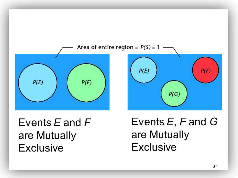 Events E and F are Mutually Exclusive